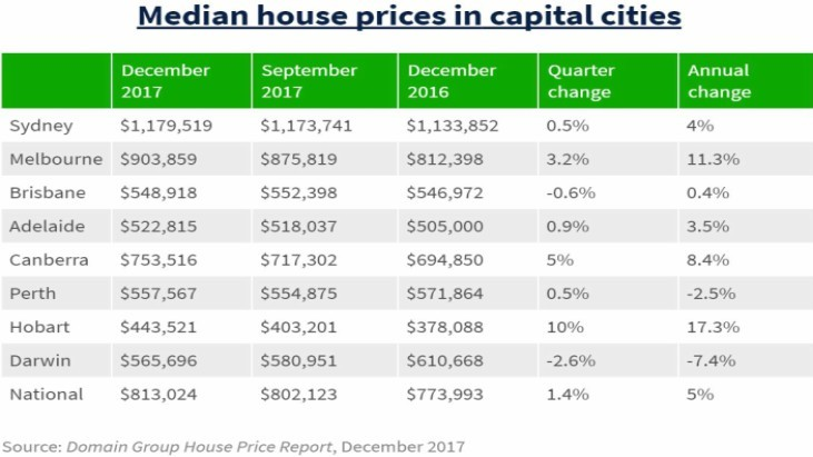 What The Average House Price In Sydney Will Buy You Around